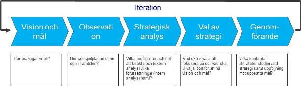 Strategiutformning